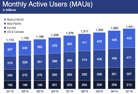 Facebook Monthly Active Users Maus Q