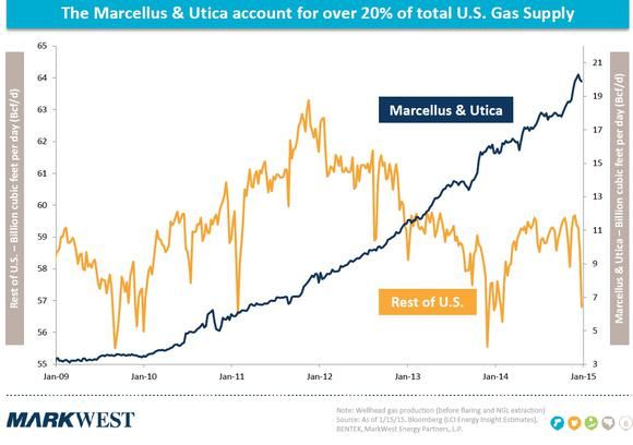 Markwest Marcellus And Utica Gas Production Chart