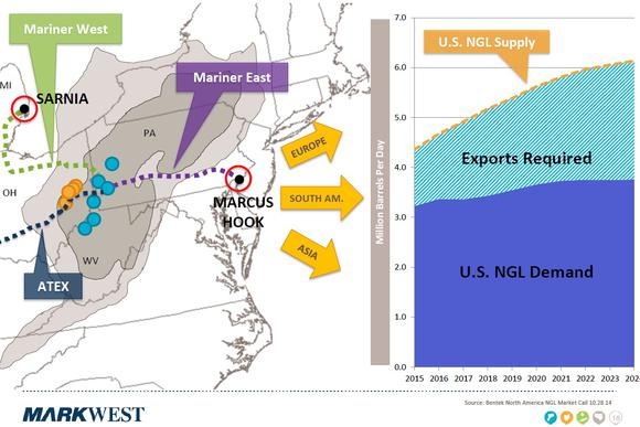 Markwest Mariner East And West Map