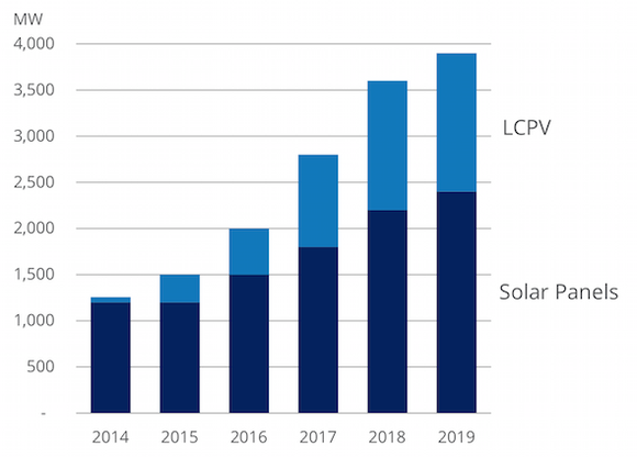 Sunpower Growth Strategy