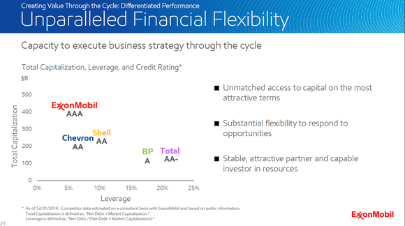 Xom Financial Profile