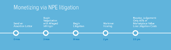 Rpx Timeline