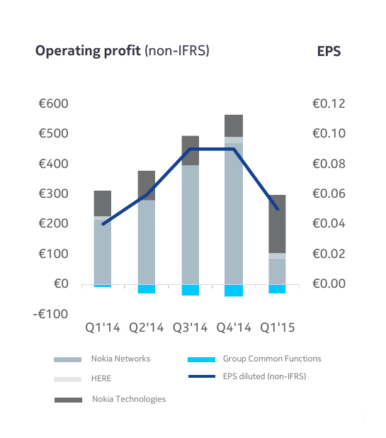 Nok Operating Profits Chart