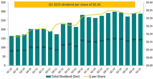 Teva Dividend Payments