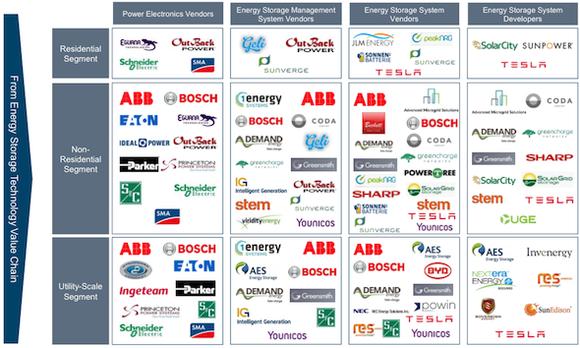Downstream Energy Storage Competitors