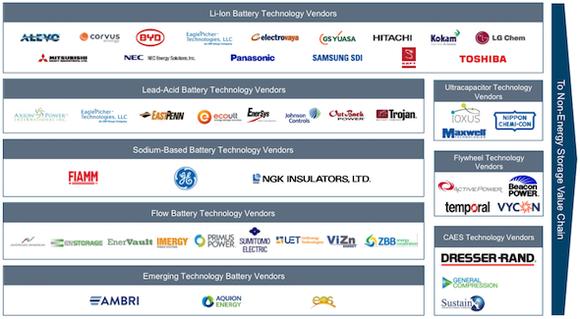 Energy Storage Suppliers