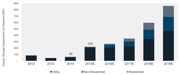 Gtm Research Energy Storage Projections