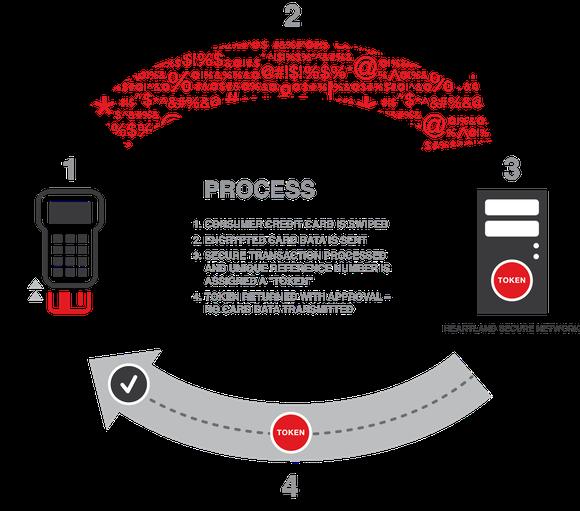 Hpy Process