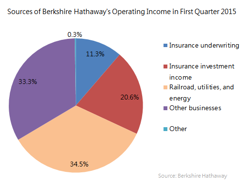 Brk Operating Income