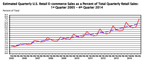 Ecommerce As Of Retail Sales Q