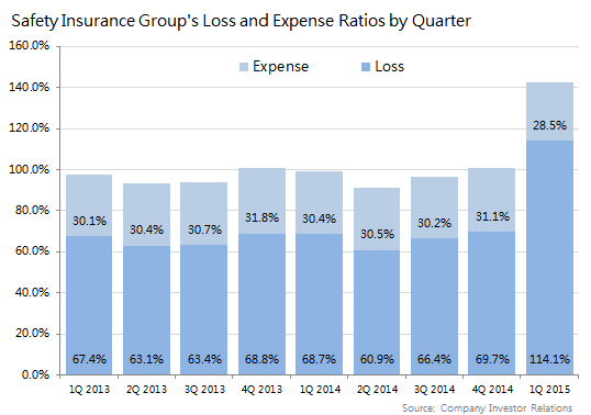 Safety Insurance Group Loss And Expense Ratio
