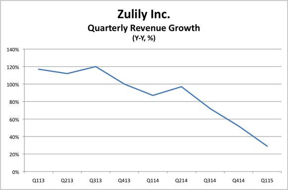 Stock options zulily