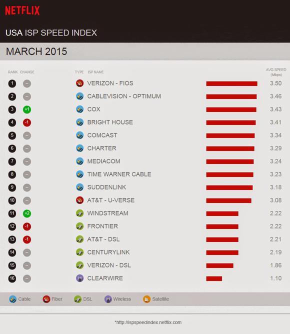 Netflix Speeds March