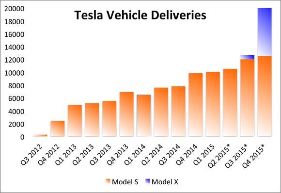 Tesla Vehicle Deliveries Forecast
