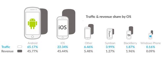 Apple Ios Android Revenue