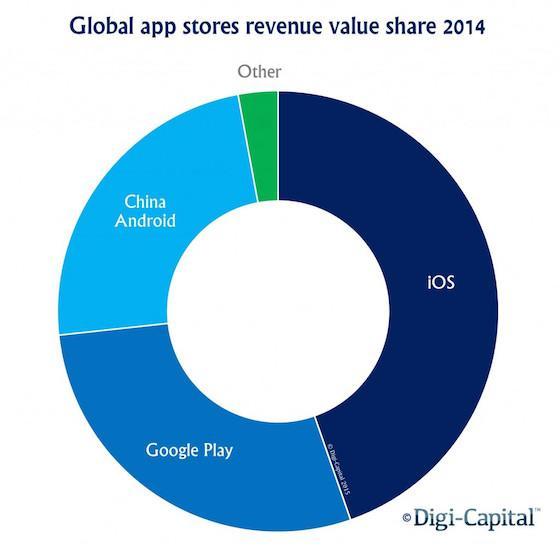 Ios Android App Revenue