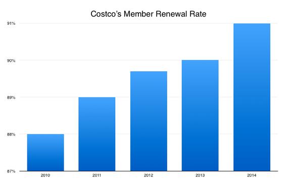Cost Renew