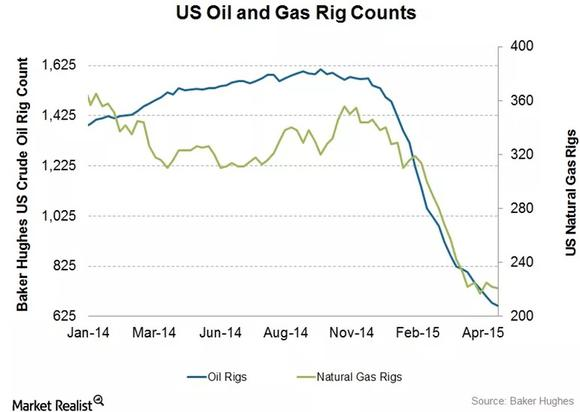 Baker Hughes Rig Counts