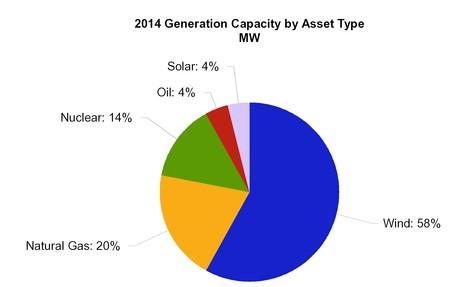 Nee Generation Capacity