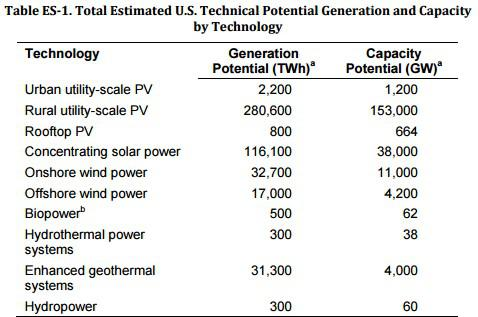 Renewable Energy Capacity Potential