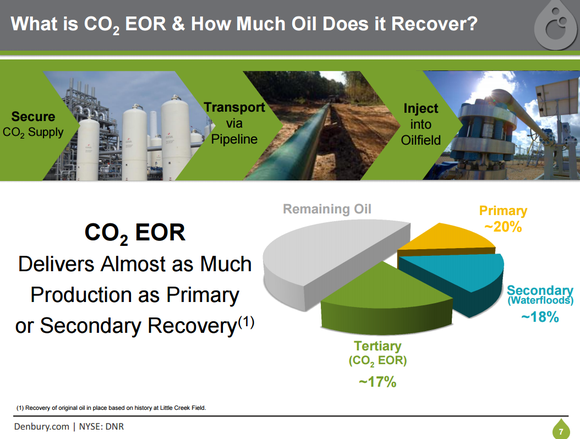 Dnr Eor Recovery Rates