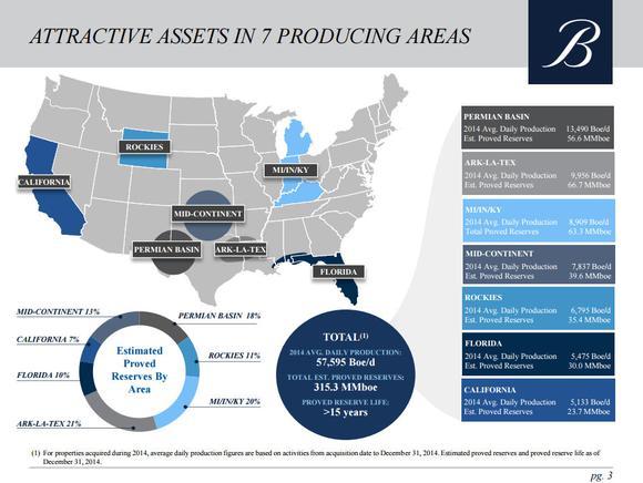 Breitburn Energy Partners Lp Proved Reserves