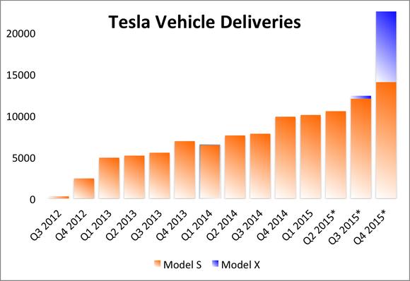 Tesla Sales Deliveries Prediction May