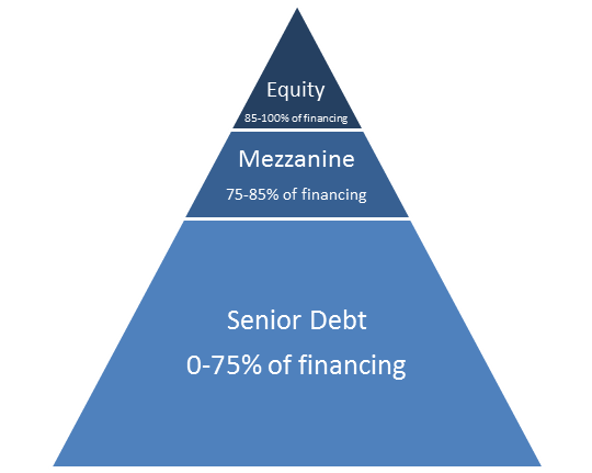 Mezzanine Debt: What It Is and How It Works — With Examples (fool.com)