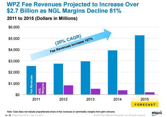 Williams Fee Revenue Growth Despite Ngl Margin Declines