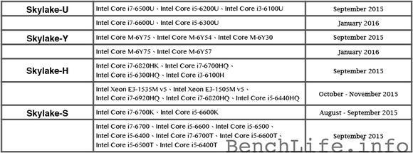 Intel Skylake Schedule