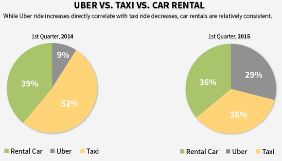 Lyft Vs Uber Just How Dominant Is Uber In The Ridesharing - Uber heat map us