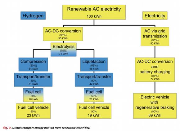 Hydrogen Flow Chart