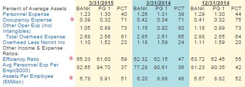 Ubpr Bank Efficiency Ratio