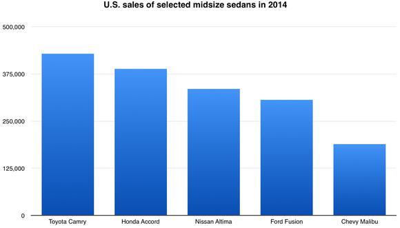 Midsize Sedan Sales