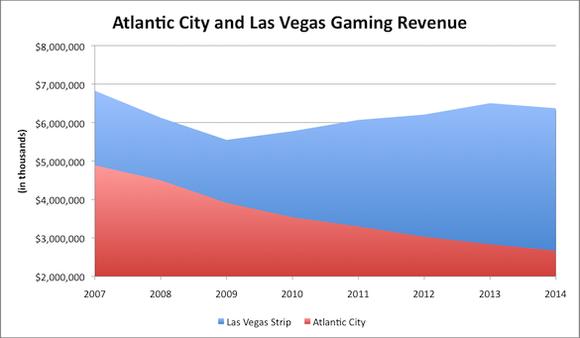 Las Vegas V Atlantic City Gaming Revenue