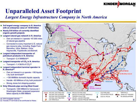 Kinder Morgan Inc Asset Footprint