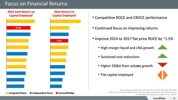 Conocophillips Financial Returns
