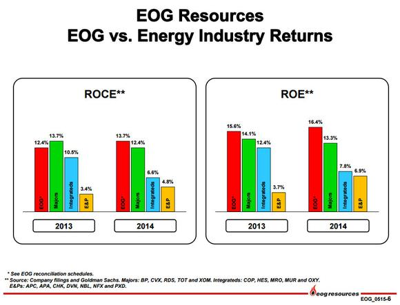 Eog Resources Inc Returns