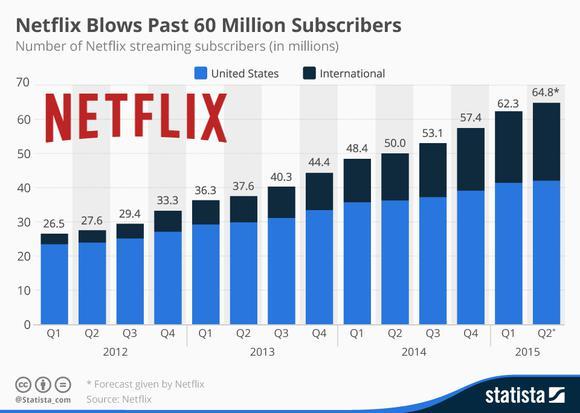 Netflix Growth