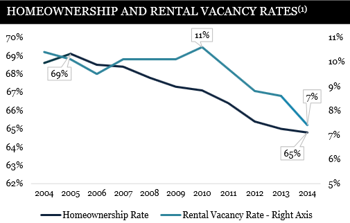 Sby Homeownership Rates