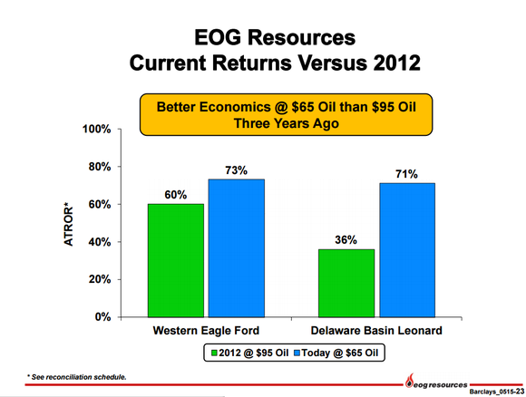 Eog Well Economics