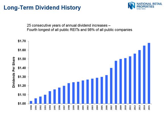 Nnn Dividend History
