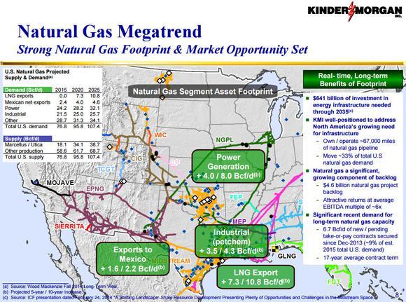 Kinder Morgan Inc Natural Gas Mega Trend