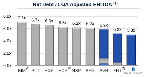 Dlr Debt