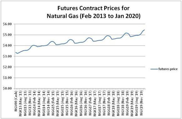 Nat Gas Futures Prices