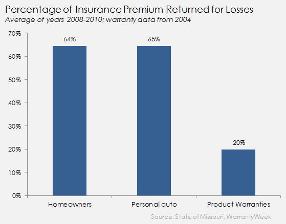 Insurance Returns