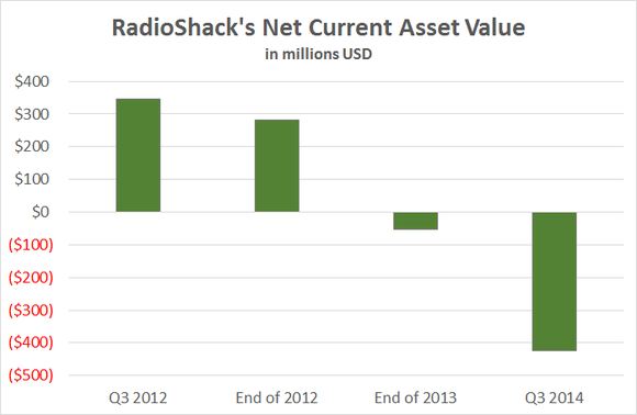 Radioshack Net Net