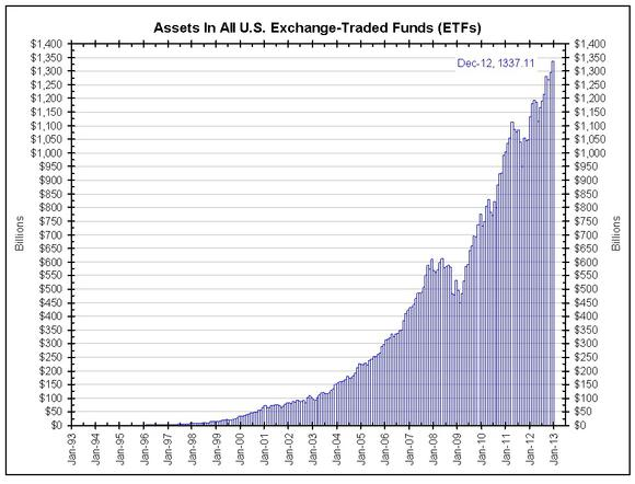 Assets In All Us Exchange