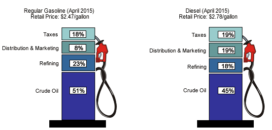 Diesel Vs Gas Which Is The Better Fuel And Vehicle