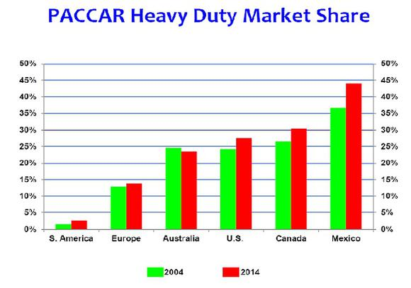 Paccar Market Share Graph